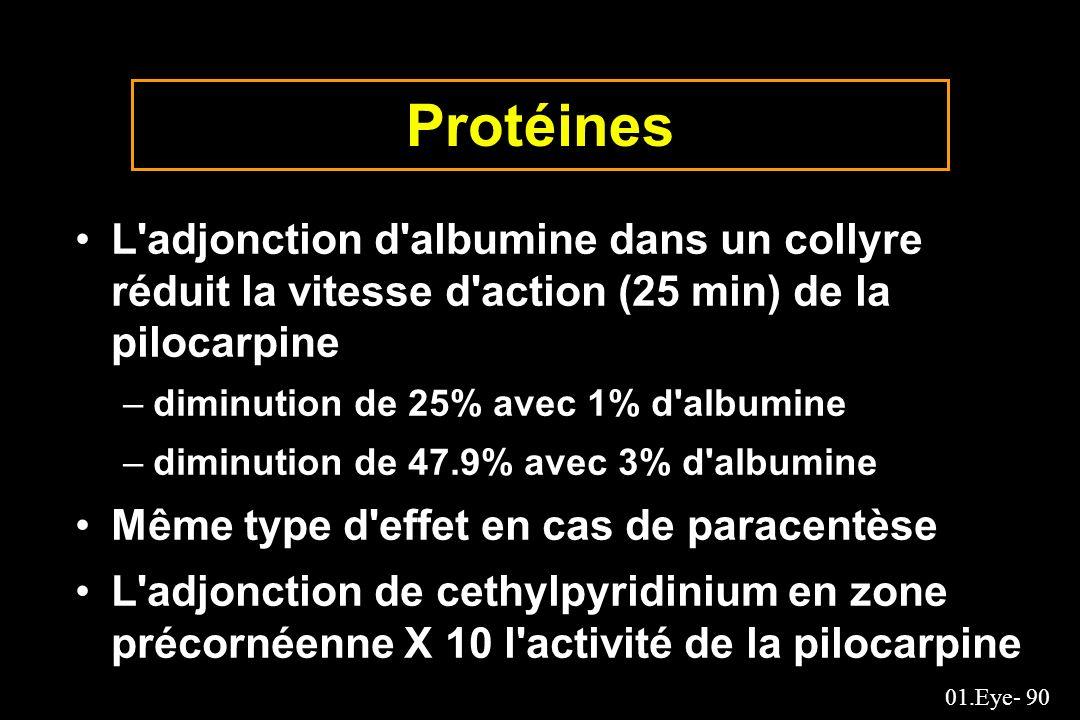 ProtéinesL adjonction d albumine dans un collyre réduit la vitesse d action (25 min) de la pilocarpine.