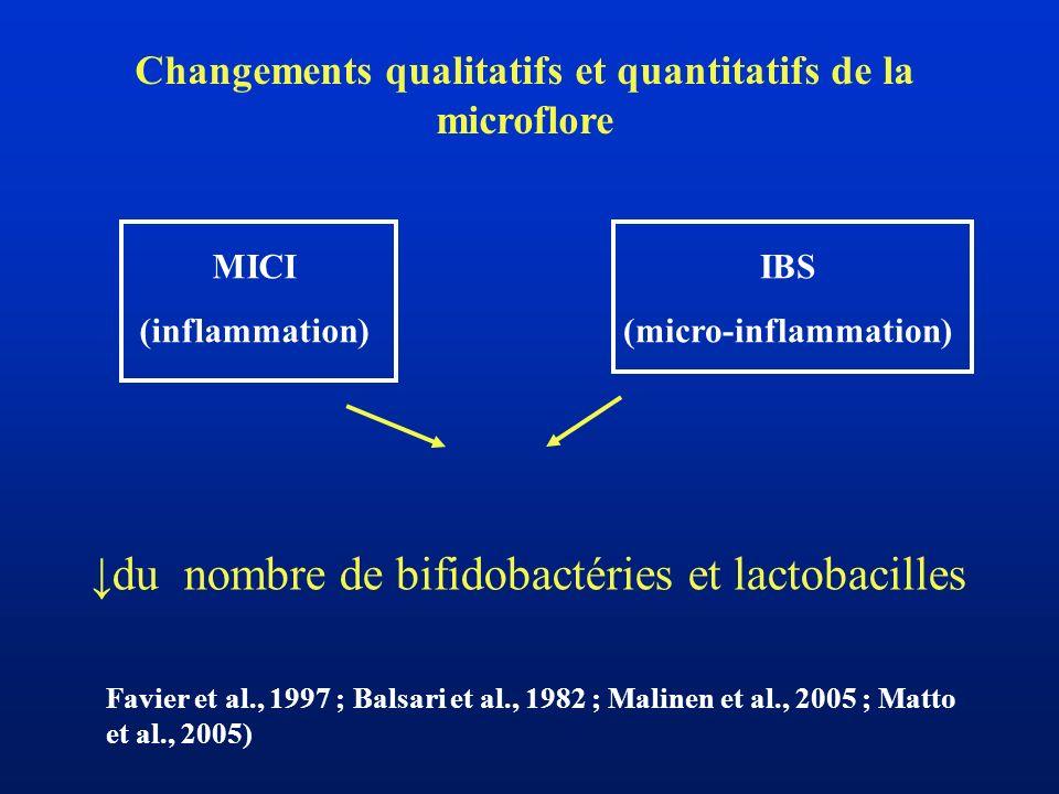 Changements qualitatifs et quantitatifs de la microflore