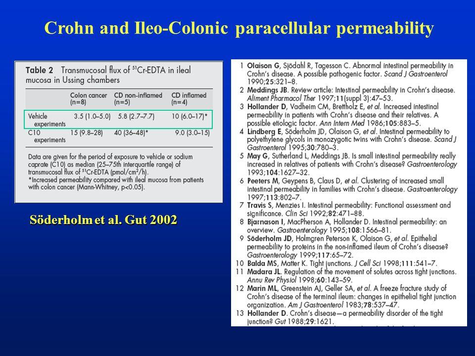 Crohn and Ileo-Colonic paracellular permeability