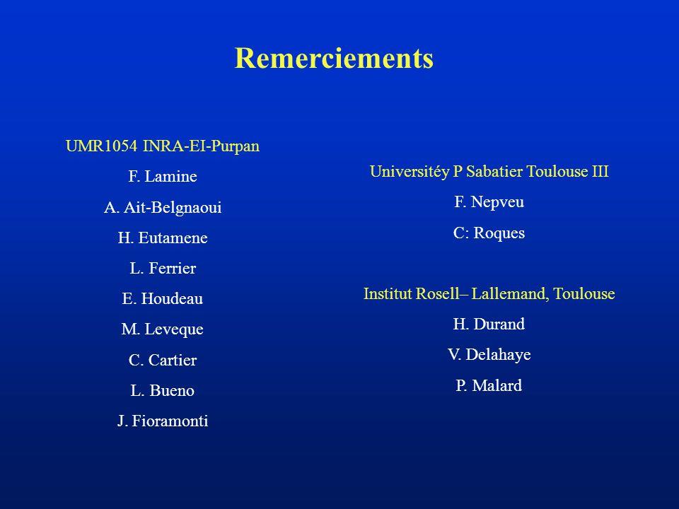 Remerciements UMR1054 INRA-EI-Purpan F. Lamine A. Ait-Belgnaoui