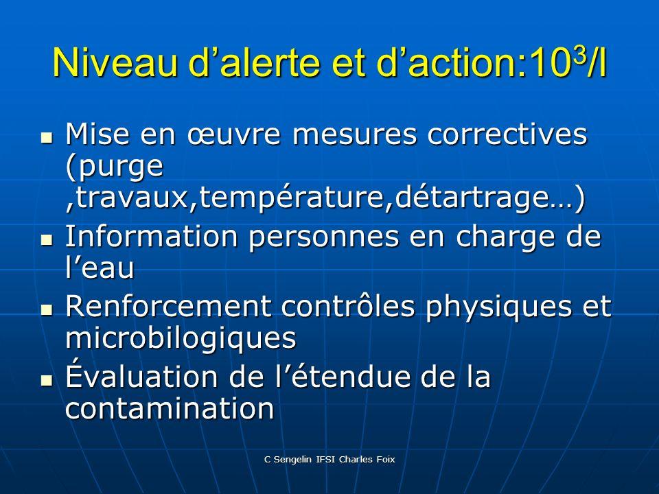 Niveau d'alerte et d'action:103/l