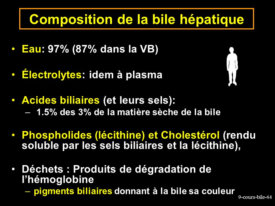 Composition de la bile hépatique
