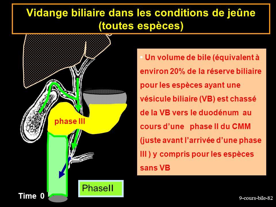Vidange biliaire dans les conditions de jeûne (toutes espèces)