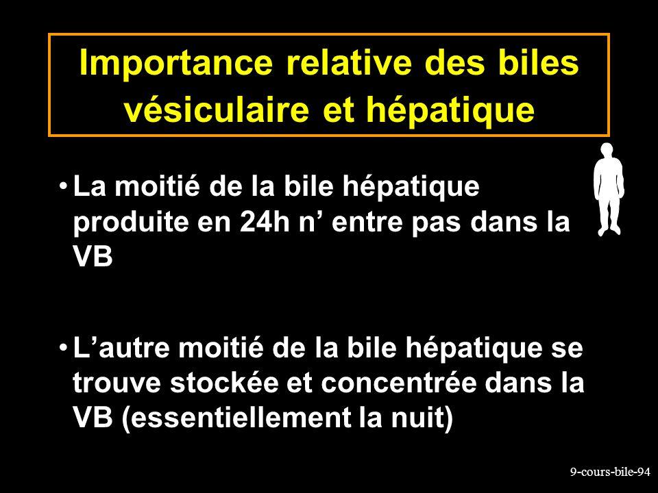 Importance relative des biles vésiculaire et hépatique