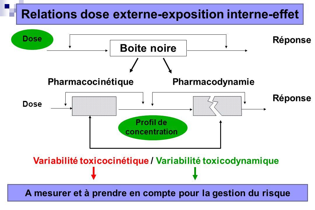 Variabilité toxicocinétique / Variabilité toxicodynamique