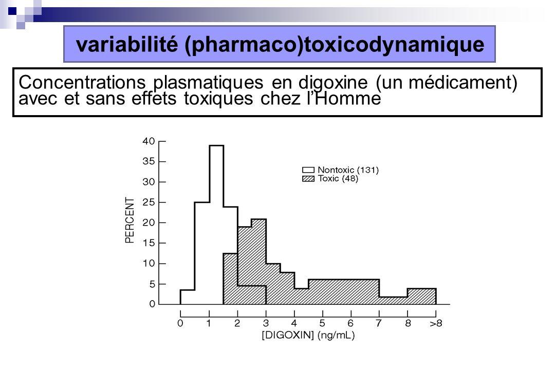 variabilité (pharmaco)toxicodynamique
