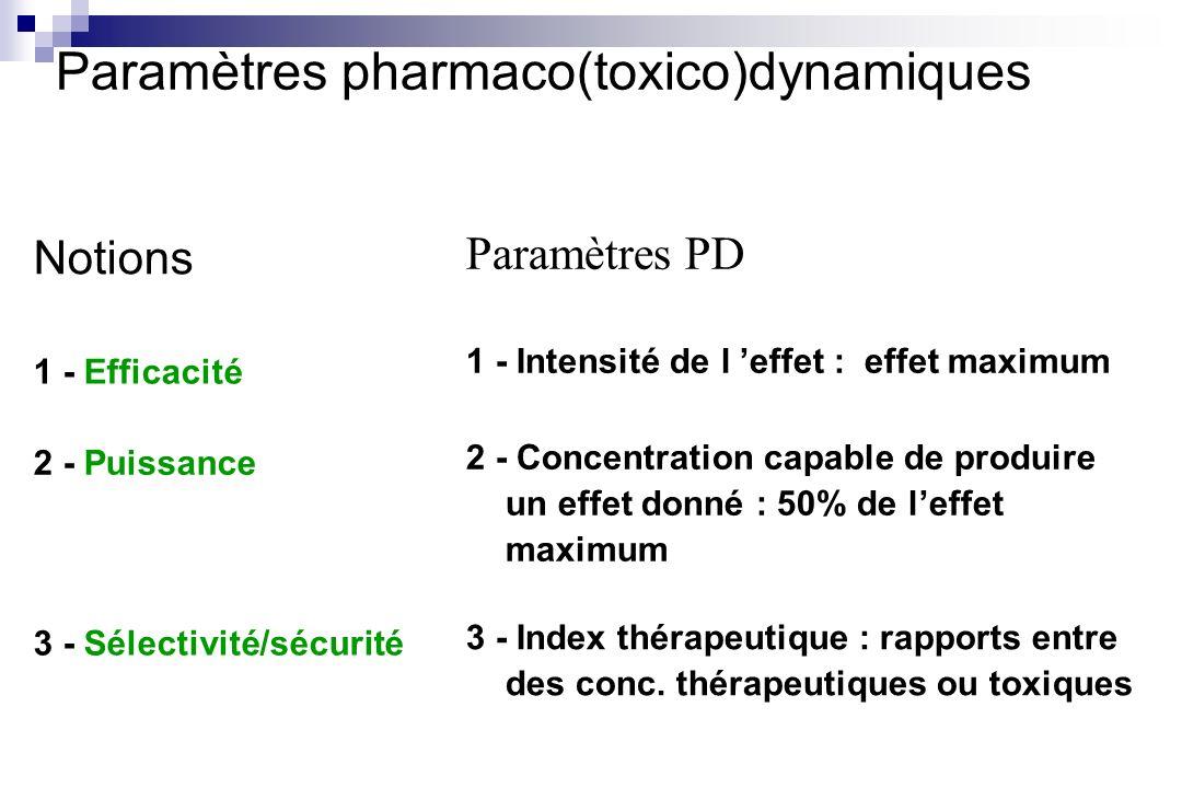 Paramètres pharmaco(toxico)dynamiques
