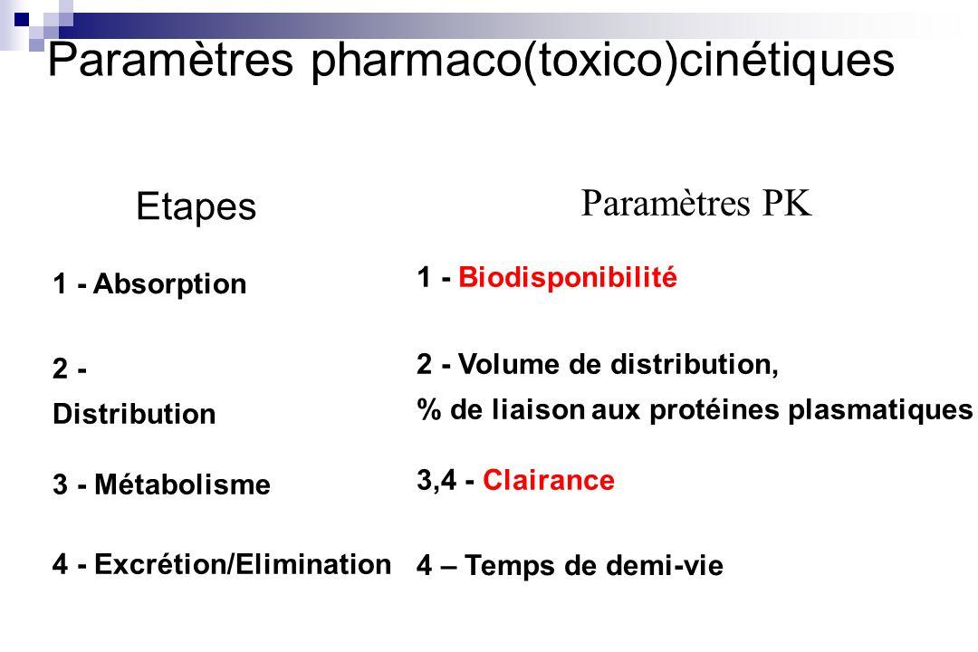 Paramètres pharmaco(toxico)cinétiques