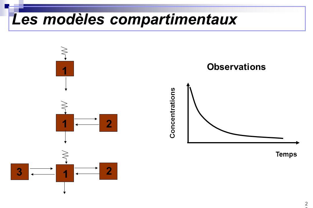 Les modèles compartimentaux