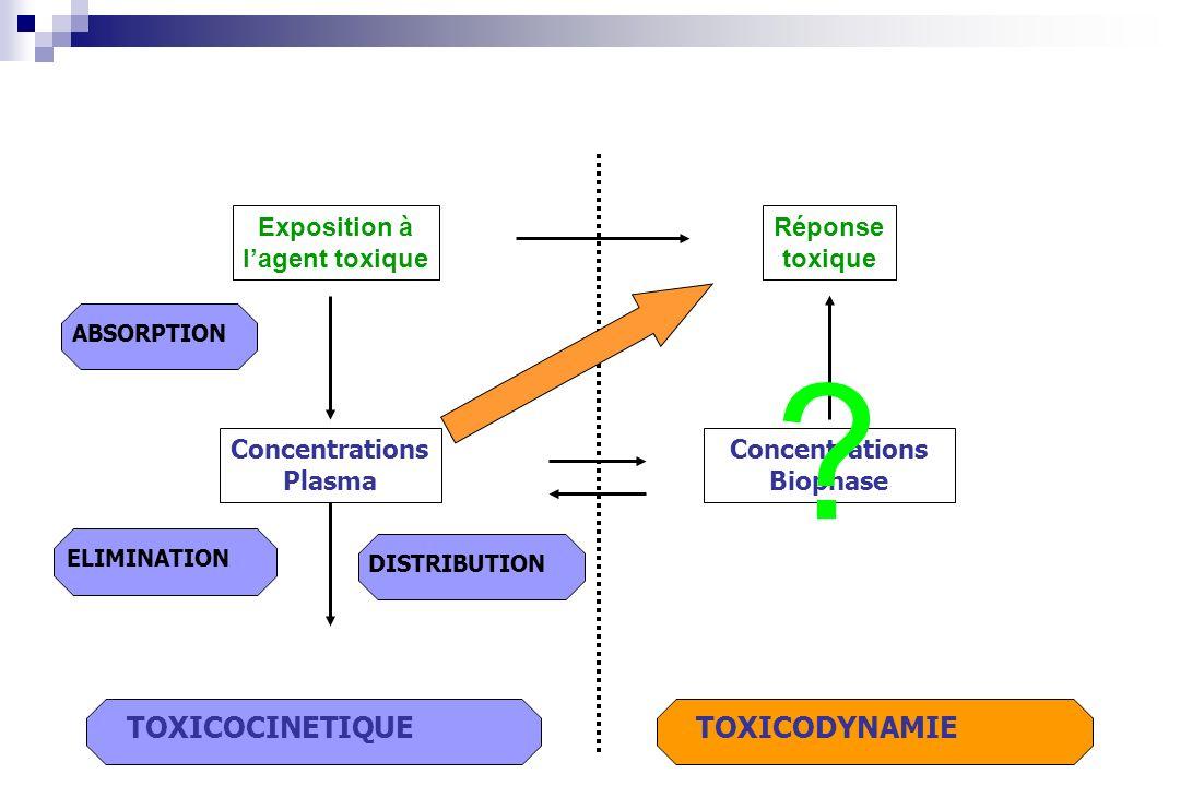 TOXICOCINETIQUE TOXICODYNAMIE Exposition à l'agent toxique Réponse
