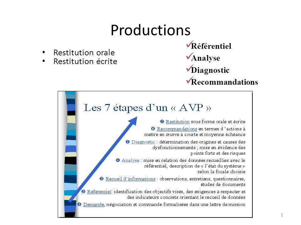 Productions Restitution orale Restitution écrite Référentiel Analyse