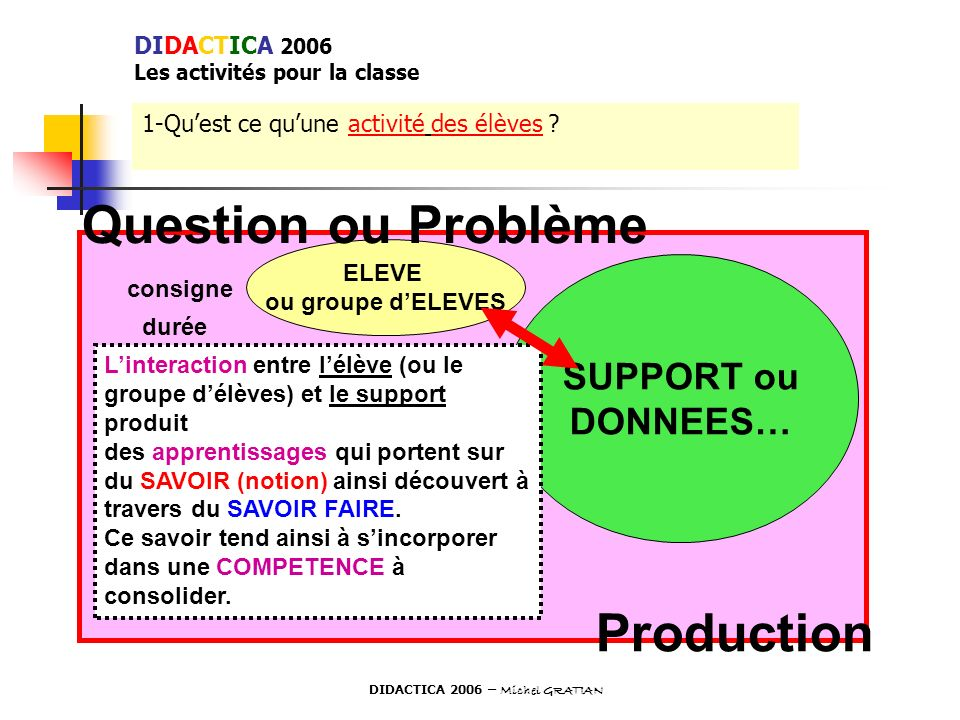 Question ou Problème Production SUPPORT ou DONNEES… DIDACTICA 2006
