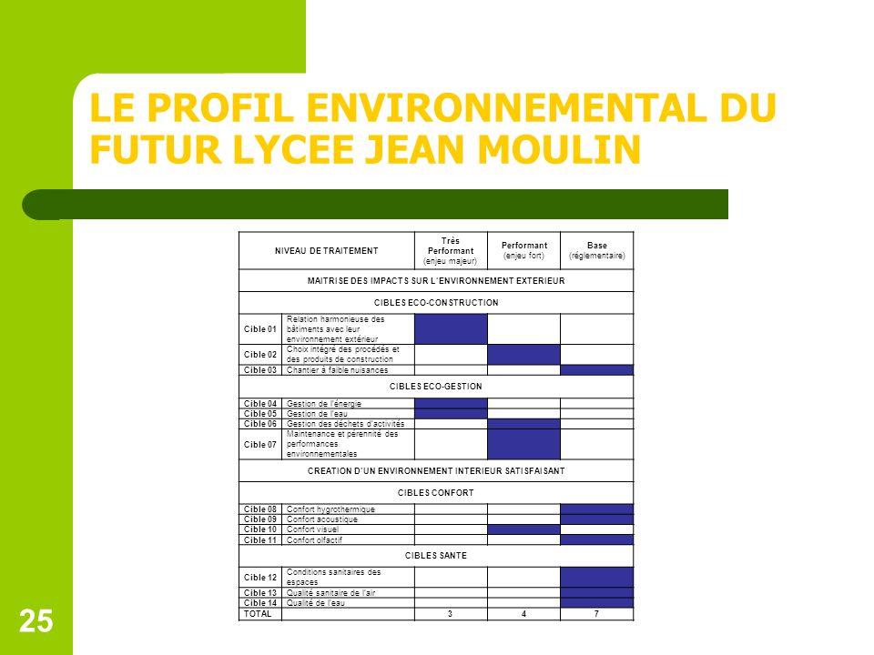 LE PROFIL ENVIRONNEMENTAL DU FUTUR LYCEE JEAN MOULIN
