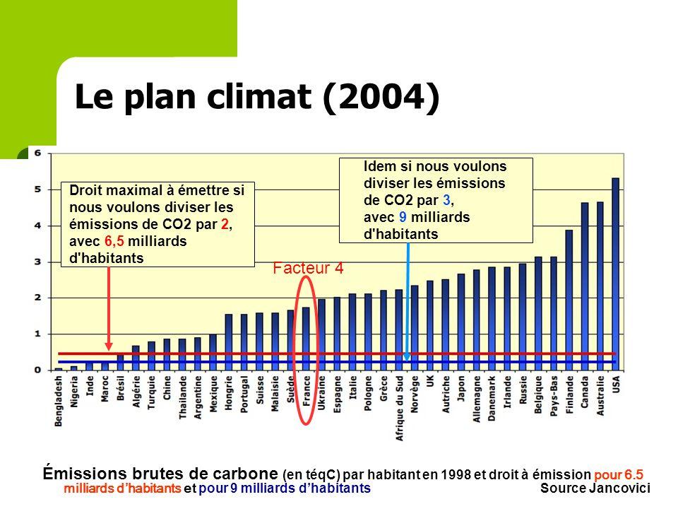 Le plan climat (2004) Facteur 4