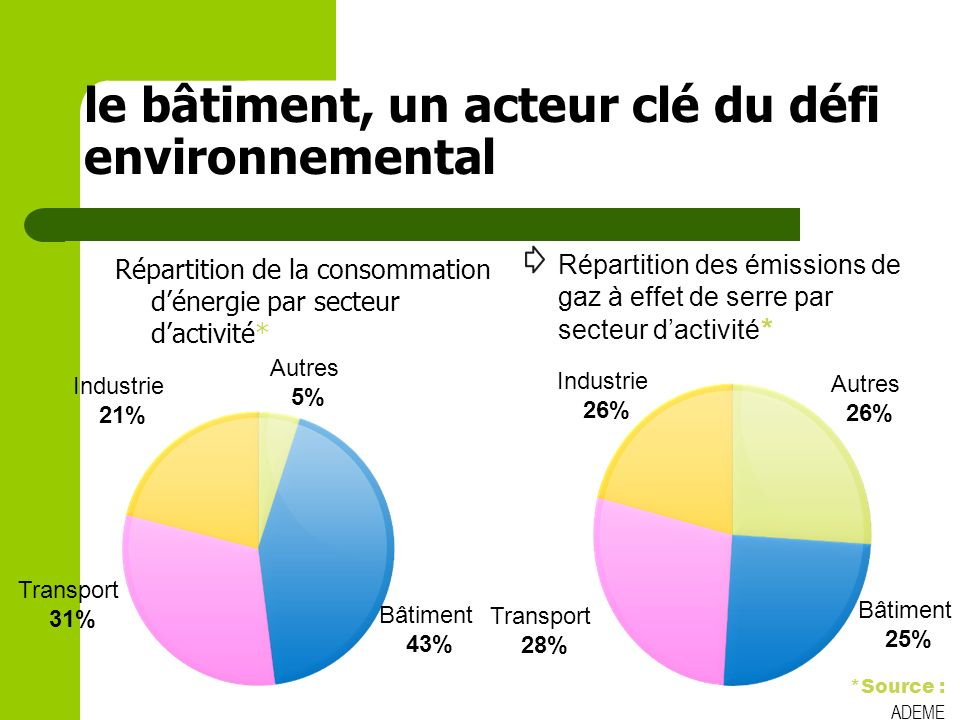 le bâtiment, un acteur clé du défi environnemental