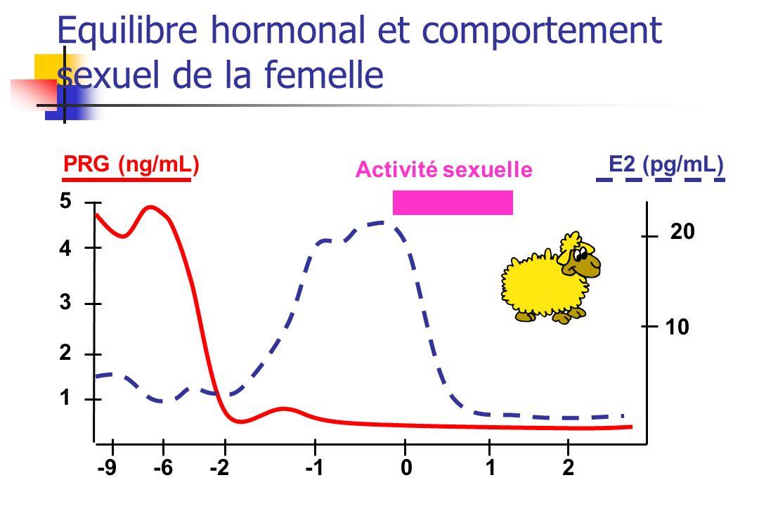 Equilibre hormonal et comportement sexuel de la femelle