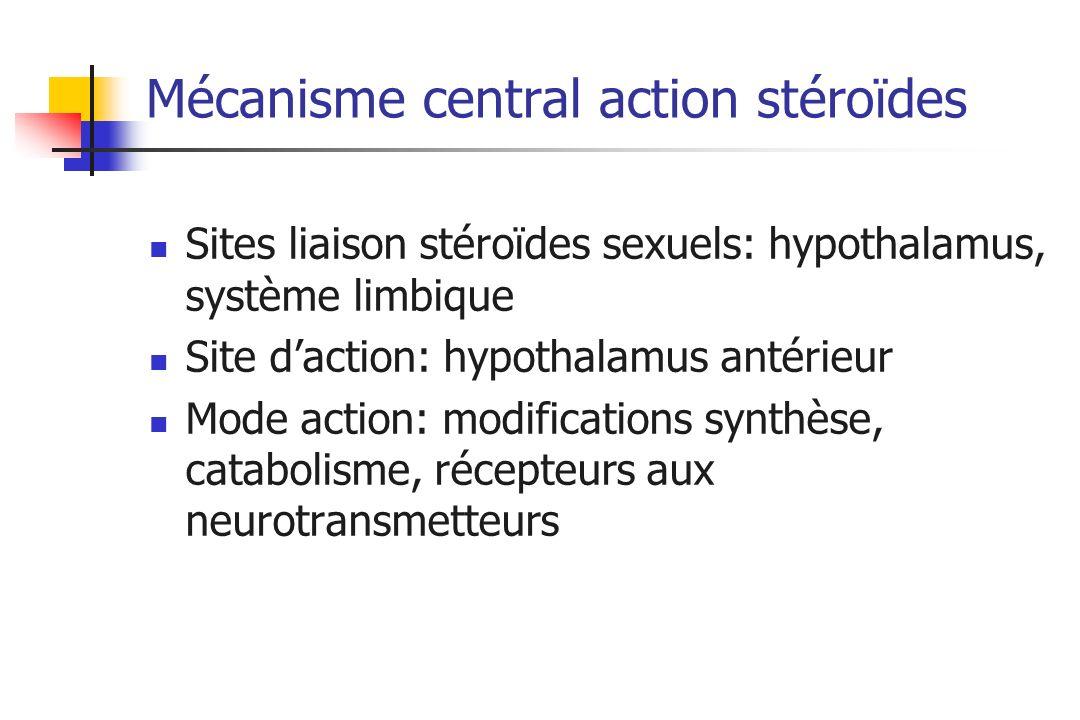 Mécanisme central action stéroïdes