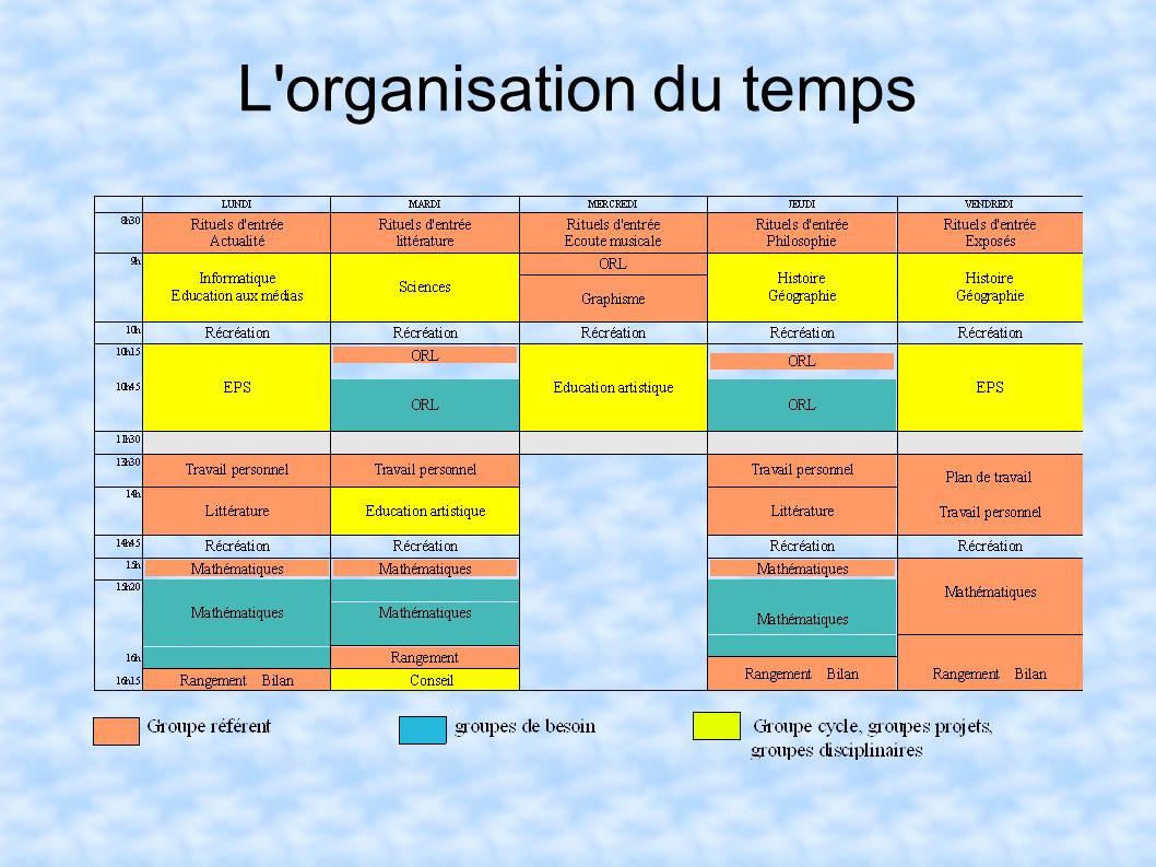 L organisation du temps