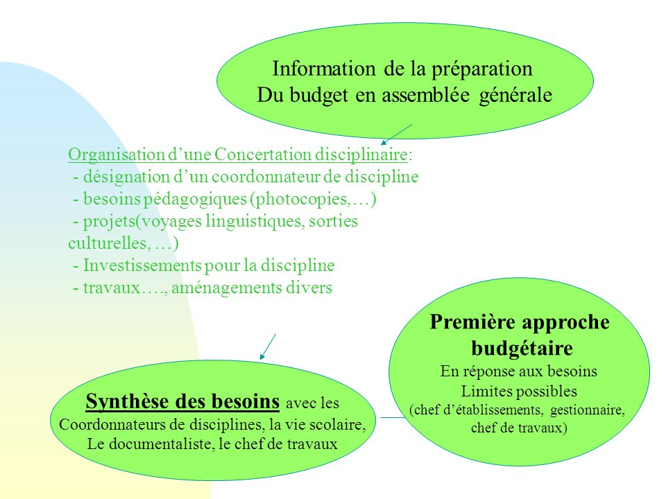 Première approche budgétaire