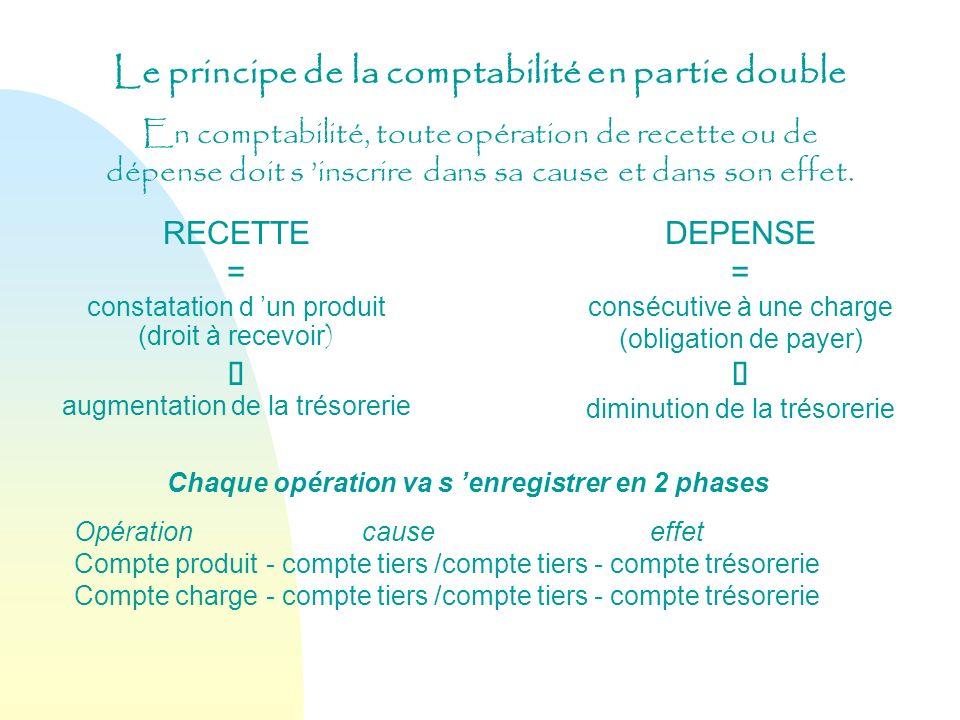 Le principe de la comptabilité en partie double