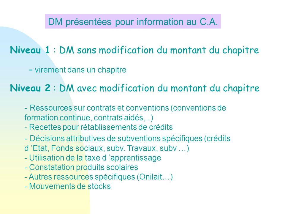 DM présentées pour information au C.A.