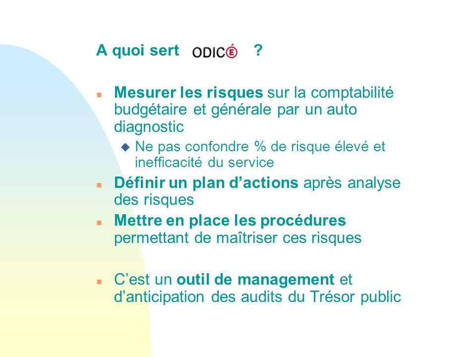 Définir un plan d'actions après analyse des risques