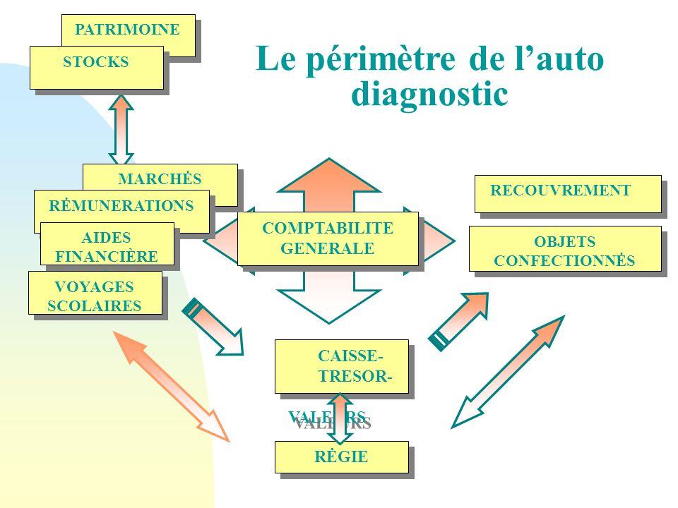 Le périmètre de l'auto diagnostic COMPTABILITE GENERALE