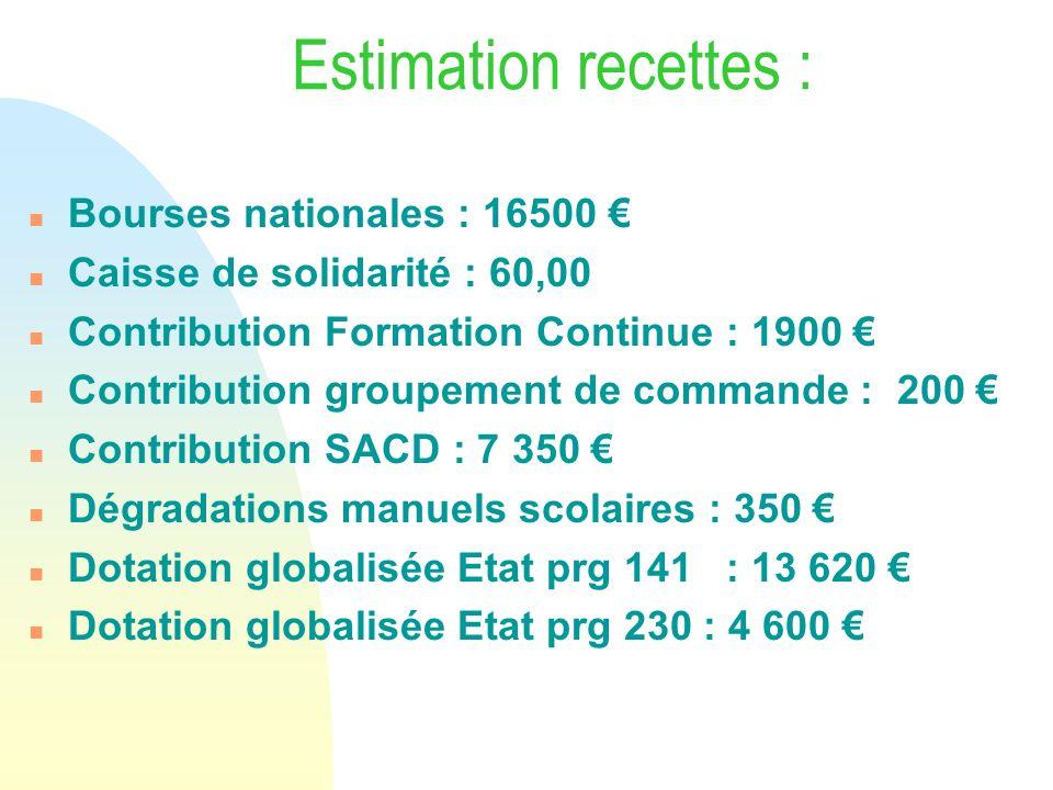 Estimation recettes : Bourses nationales : 16500 €