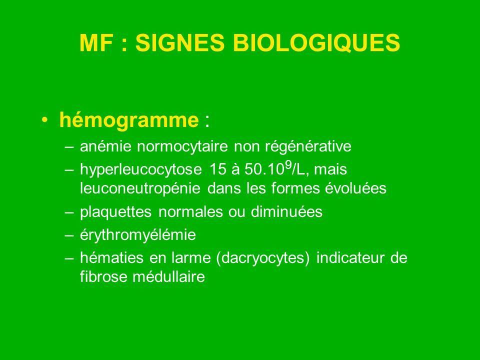MF : SIGNES BIOLOGIQUES