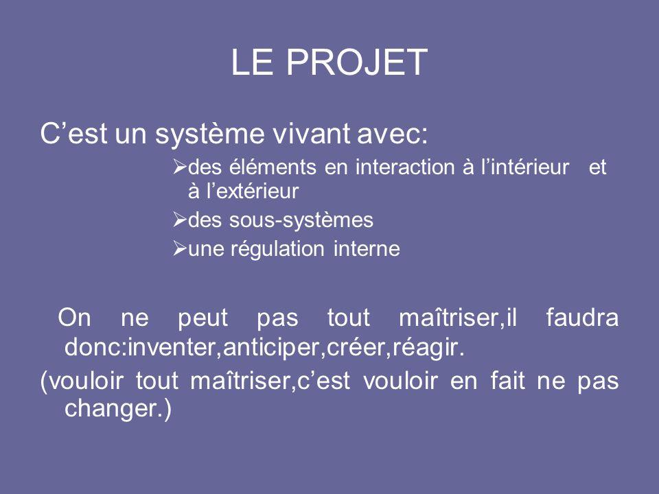 LE PROJET C'est un système vivant avec: des éléments en interaction à l'intérieur et à l'extérieur.