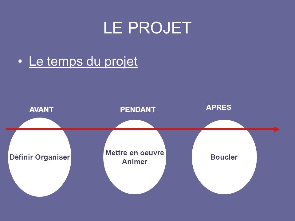 LE PROJET Le temps du projet APRES AVANT PENDANT Définir Organiser