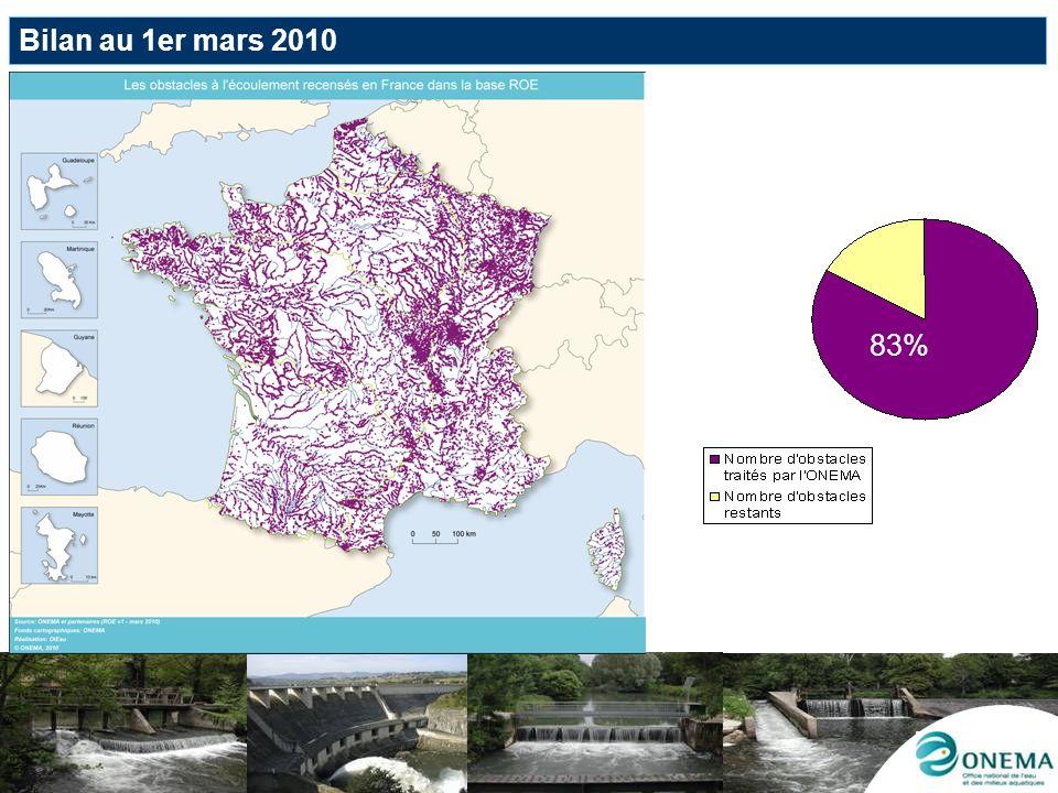 Bilan au 1er mars 2010 83%