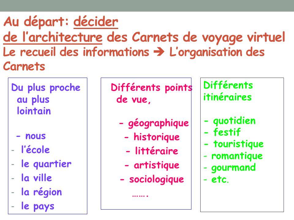 Au départ: décider de l'architecture des Carnets de voyage virtuel Le recueil des informations  L'organisation des Carnets