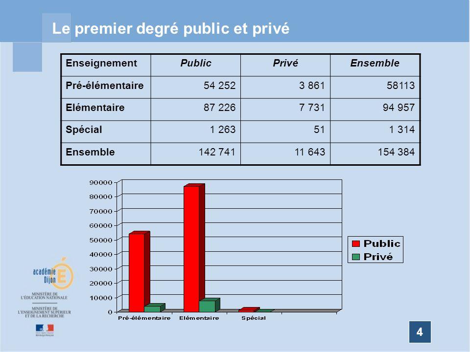 Le premier degré public et privé