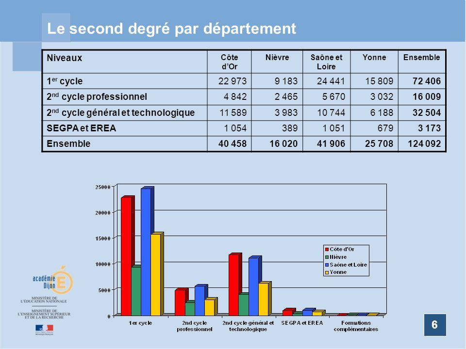 Le second degré par département