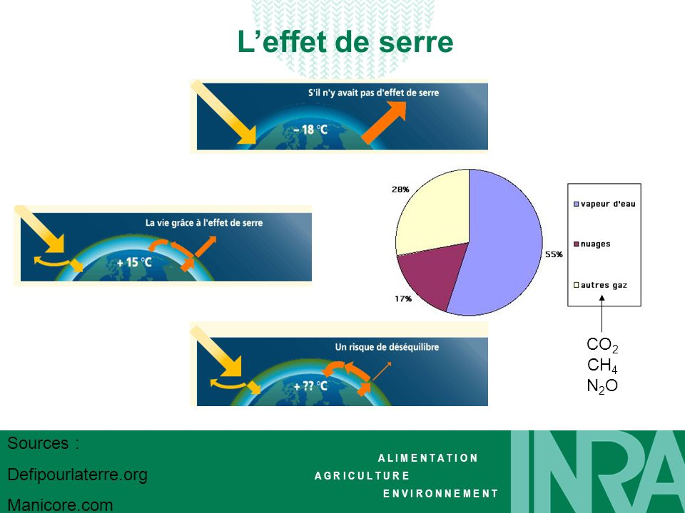 L'effet de serre CO2 CH4 N2O Sources : Defipourlaterre.org