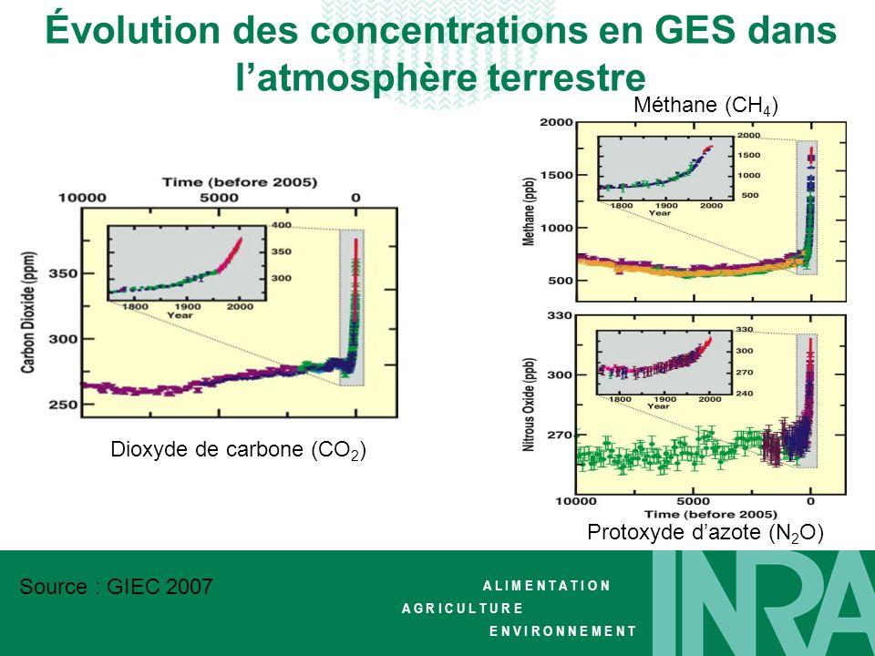 Évolution des concentrations en GES dans l'atmosphère terrestre