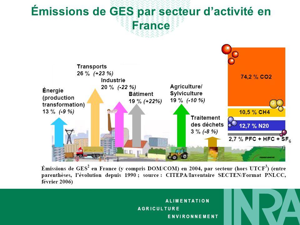 Émissions de GES par secteur d'activité en France