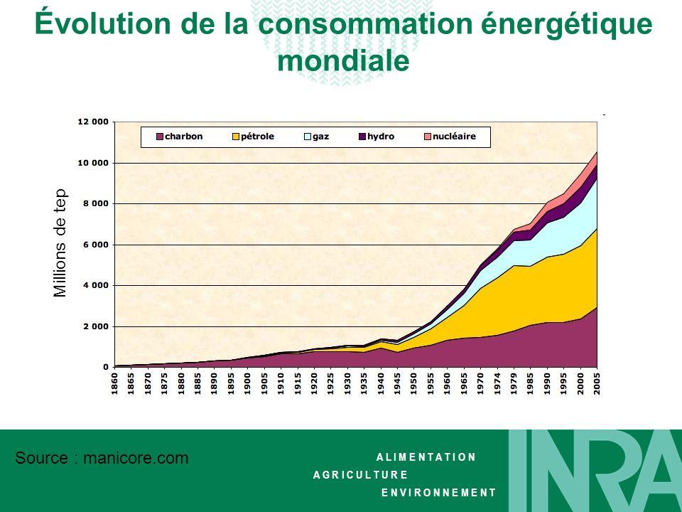 Évolution de la consommation énergétique mondiale