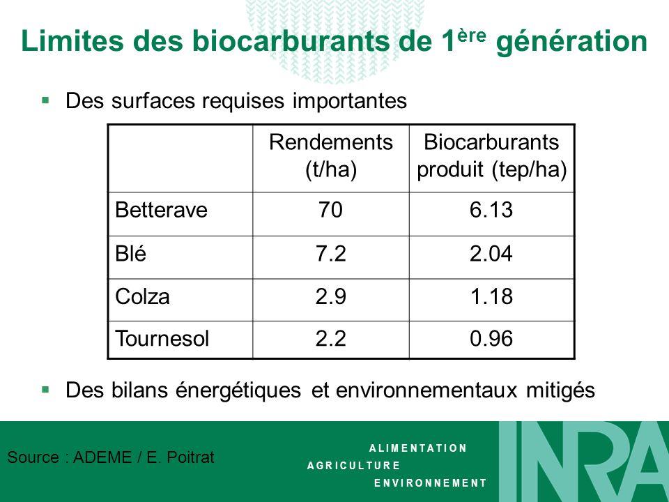 Limites des biocarburants de 1ère génération