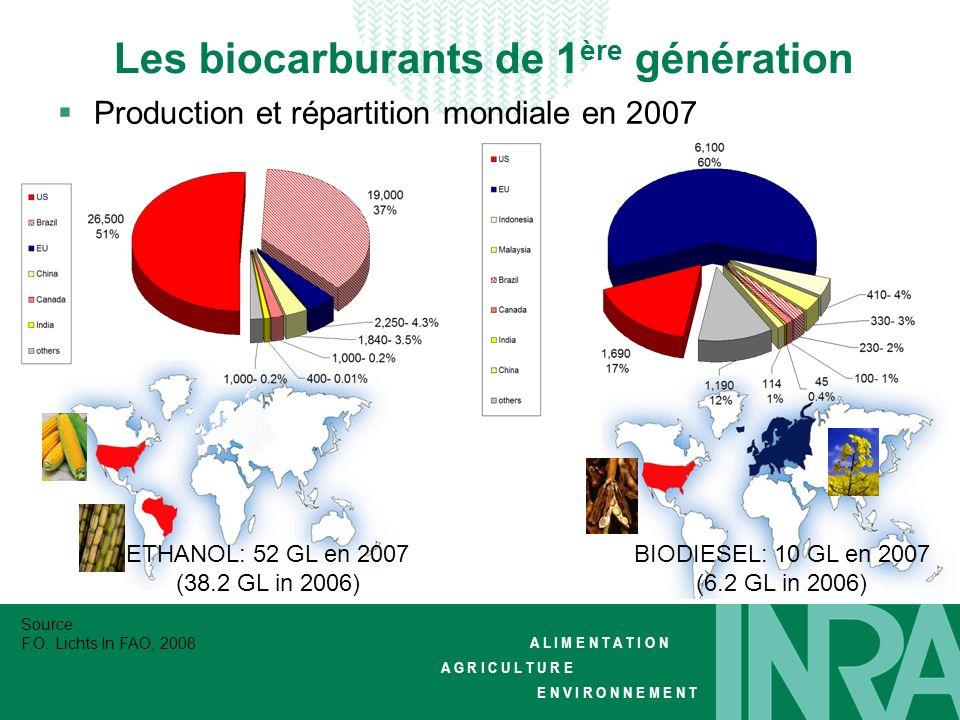 Les biocarburants de 1ère génération