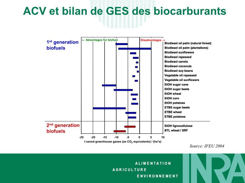 ACV et bilan de GES des biocarburants