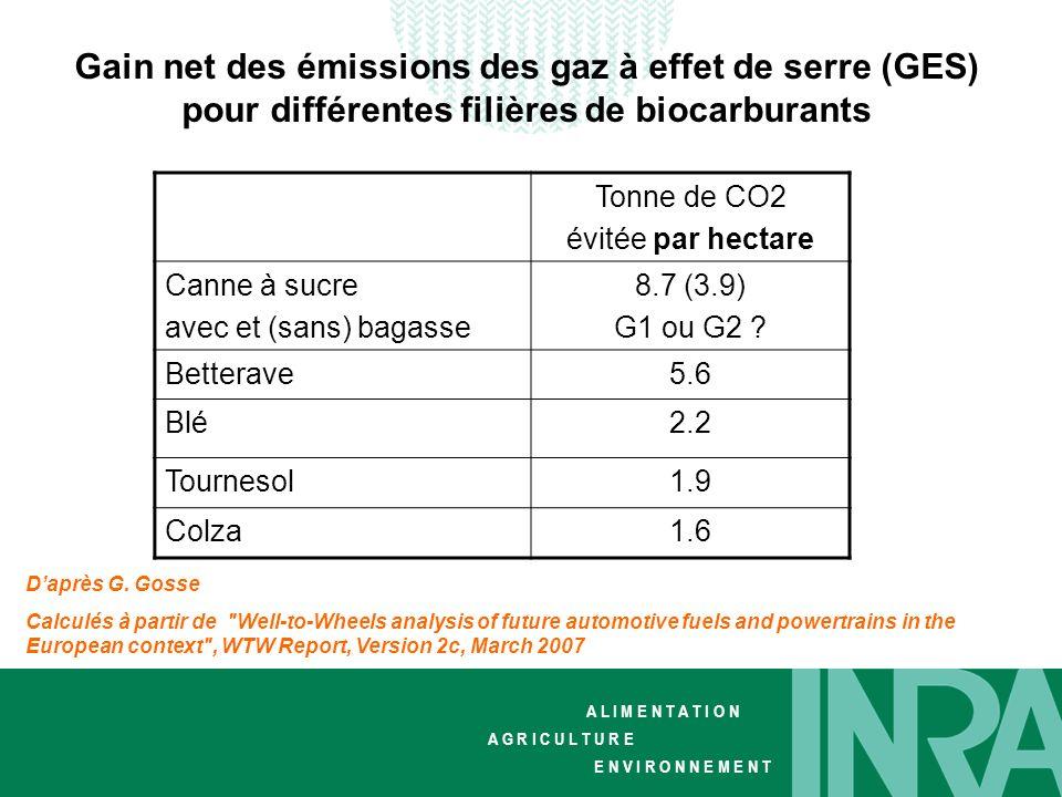 Gain net des émissions des gaz à effet de serre (GES) pour différentes filières de biocarburants