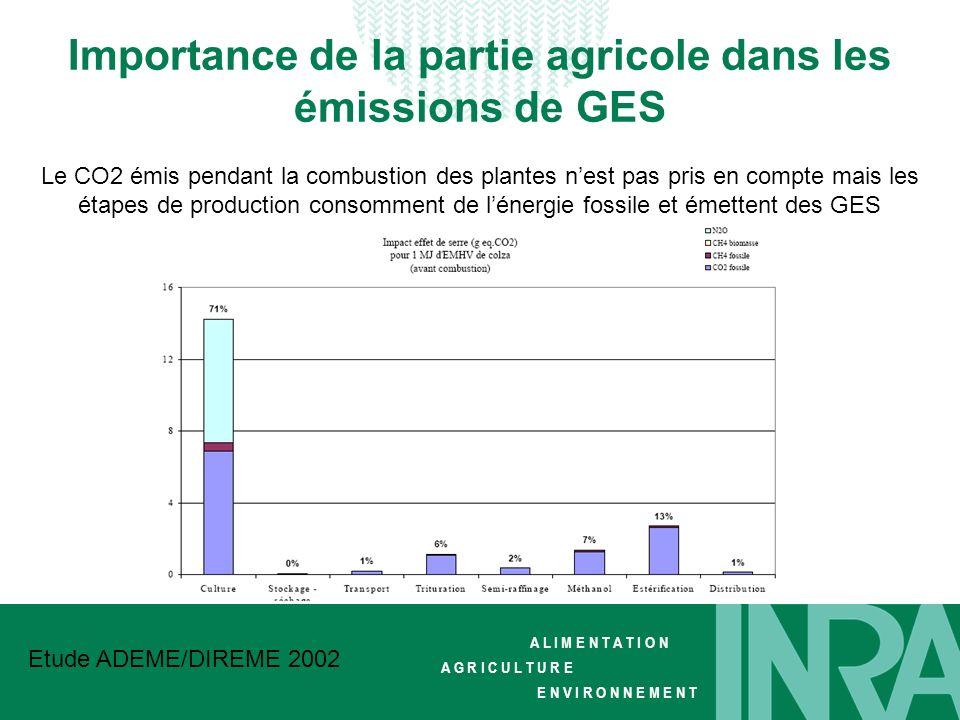 Importance de la partie agricole dans les émissions de GES
