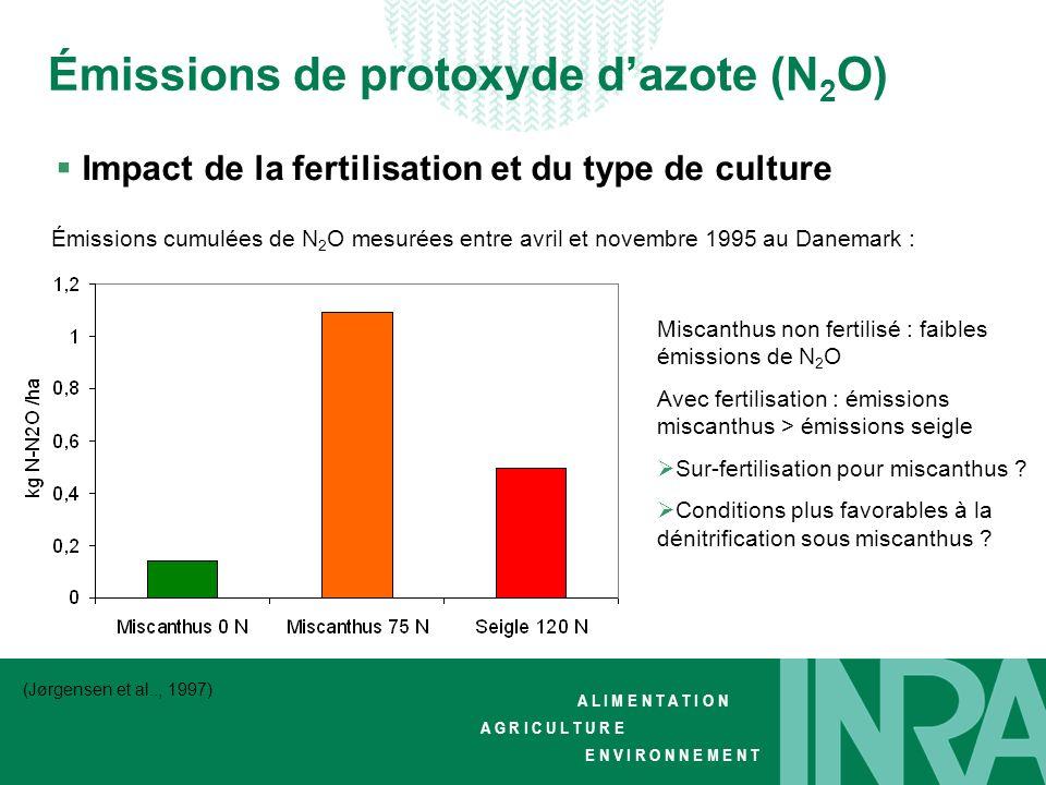 Émissions de protoxyde d'azote (N2O)