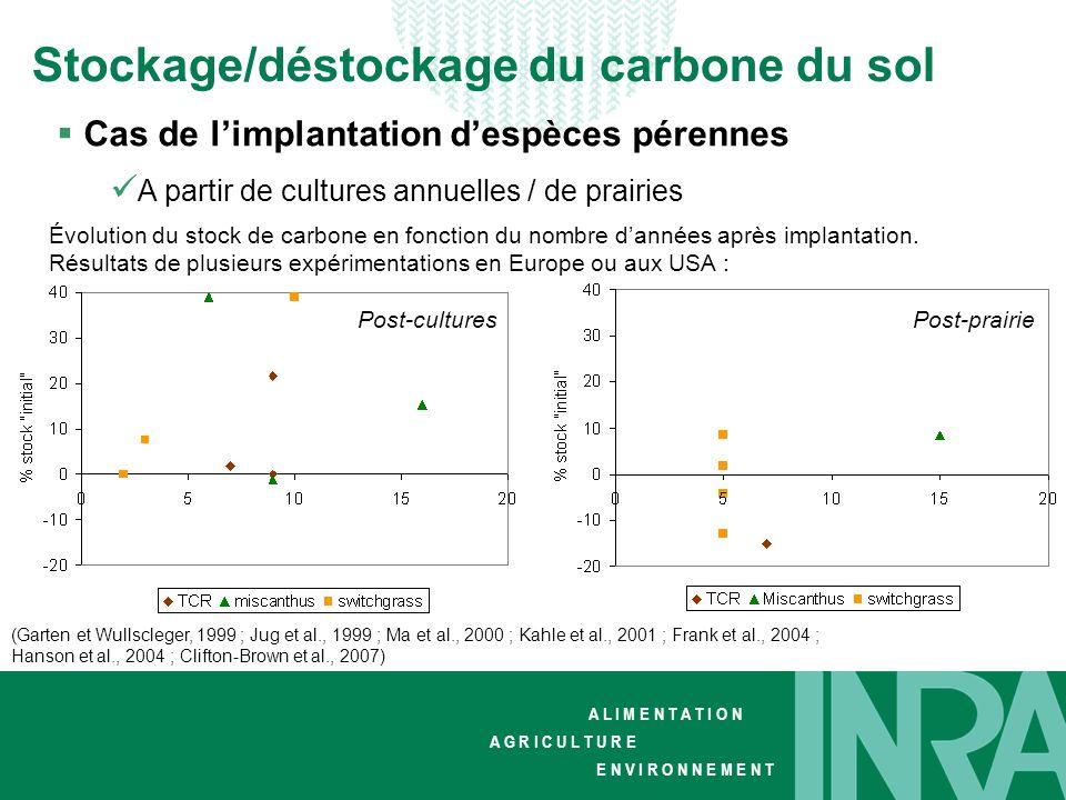 Stockage/déstockage du carbone du sol