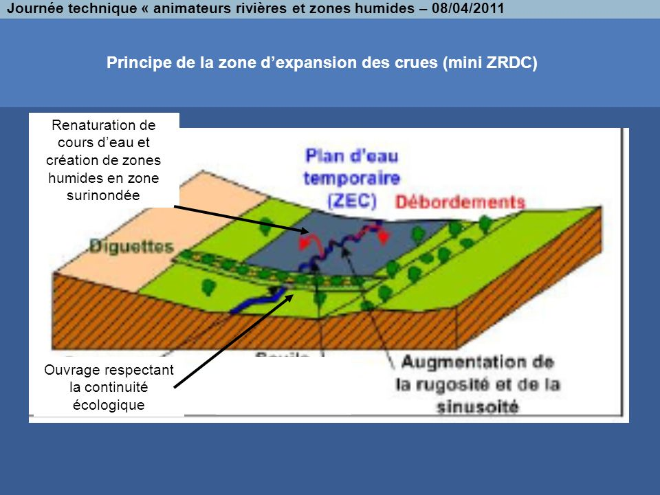 Principe de la zone d'expansion des crues (mini ZRDC)