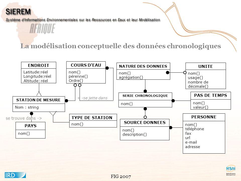 La modélisation conceptuelle des données chronologiques