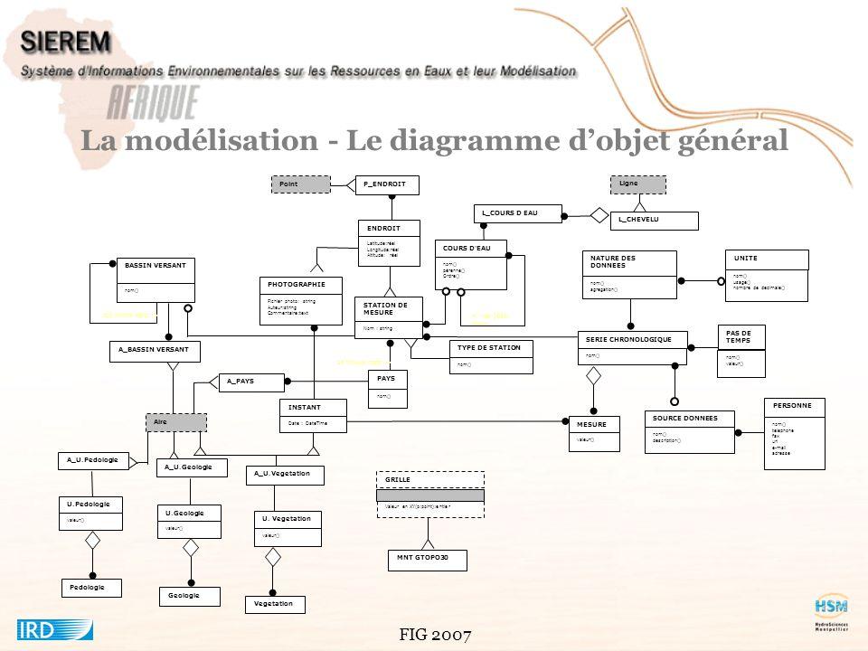 La modélisation - Le diagramme d'objet général