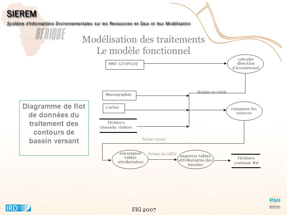 Modélisation des traitements Le modèle fonctionnel